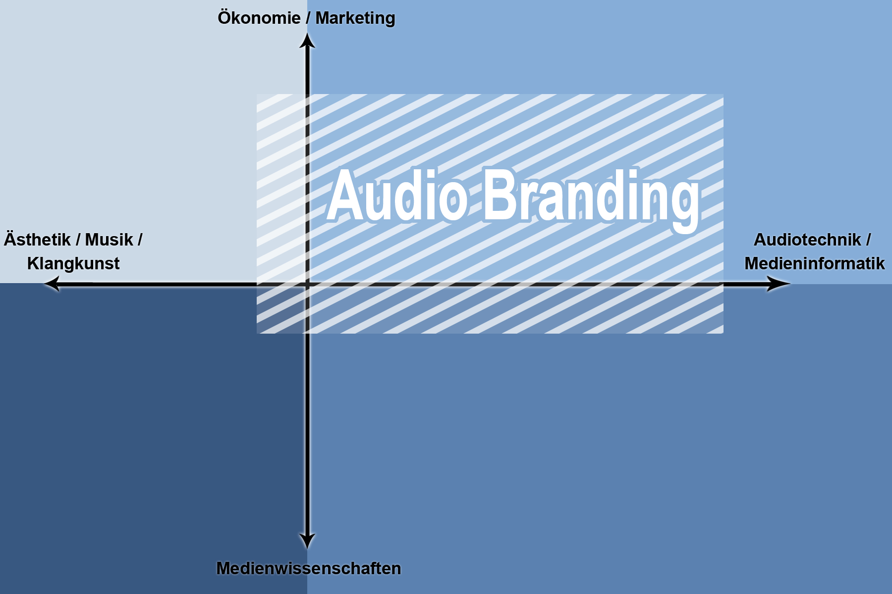 Audio Branding Matrix